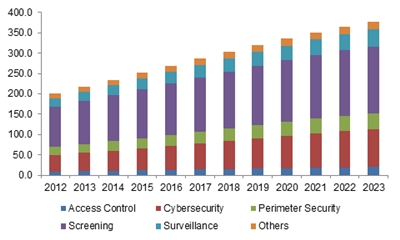 global cybersecurity industry analysis and forecast Cyber security market the global cybersecurity market was valued at usd 10384 billion in 2017 and is expected to reach a value of usd 24257 billion by 2023 at a cagr of 1519% over the forecast period of 2018–2023 cyber threats are internet-based attempts to damage or disrupt information systems and hack critical information using spyware, malware, and phishing.