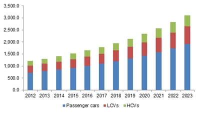 Japan automotive HVAC market size, by application, 2012 - 2023 (USD Million)