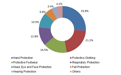 India Personal Protective Equipment (PPE) market size, by product, 2015