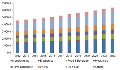 U.S. air compressor market size, by application, 2012 - 2023 (USD Million)
