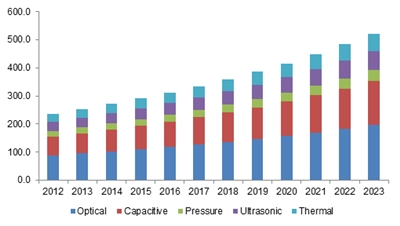 Japan fingerprint access control system market size, by technology, 2012 - 2023 (USD Million)