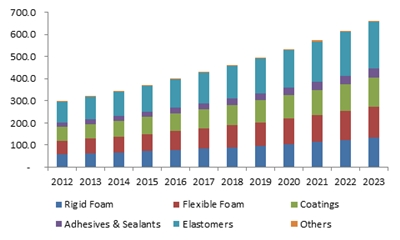 India polyurethane (PU) market size, by product, 2012-2023 (KT)