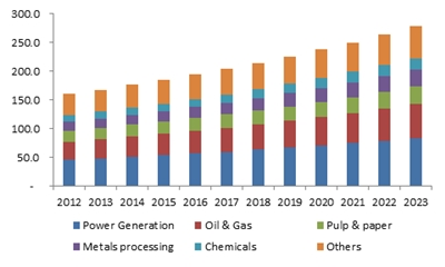 MEA corrosion inhibitors market size, by end-use, (USD Million) 2012-2023