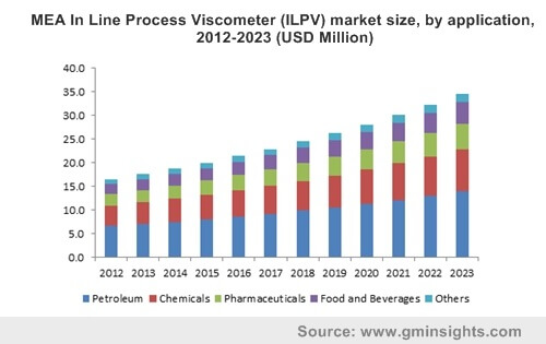 MEA In Line Process Viscometer (ILPV) market size, by application, 2012-2023 (USD Million)