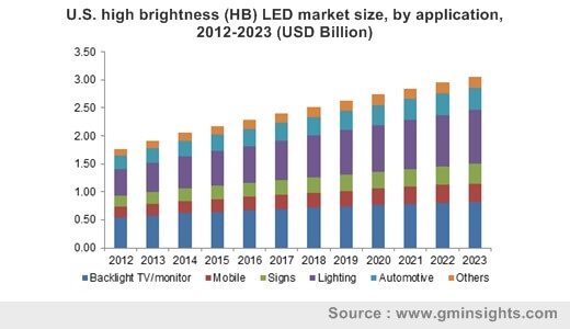 U.S. high brightness (HB) LED market size, by application, 2012-2023 (USD Billion)