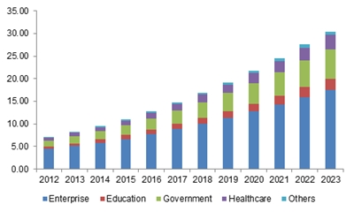Unified Communications Market Size Revenue To Exceed 96bn