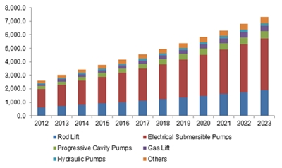 Europe artificial lift systems market