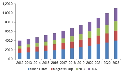 UK automated fare collection system market size, by technology, 2012 - 2023 (USD Million)