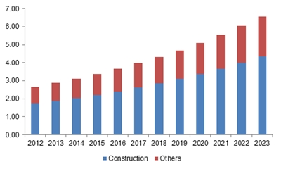India earthmoving equipment market size, by application, 2012 - 2023 (USD Billion)