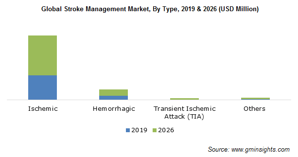Global Stroke Management Market