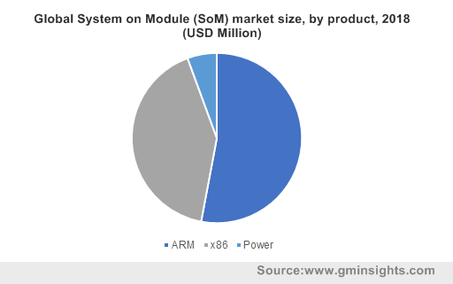 Global system on module market industry size by product