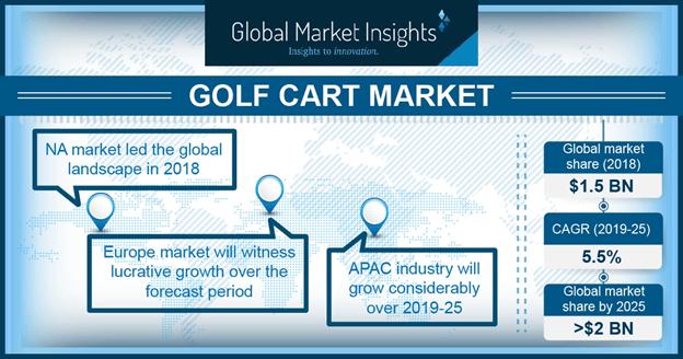 U.S. Golf Cart Market, By Application, 2018 & 2025, (USD Million)