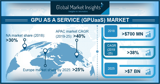 APAC GPU as a Service Market Share, By Region, 2018