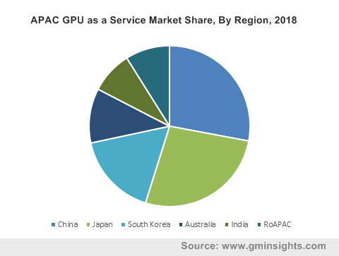 GPU as a Service Market Forecast 2019-2025 | Industry Share