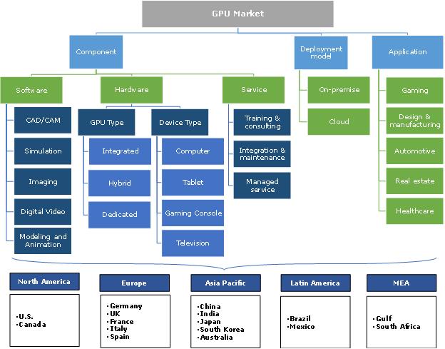 GPU Market Segmentation