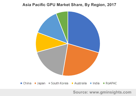 Asia Pacific GPU Market Revenue, By Region, 2017 & 2024 (USD Million)
