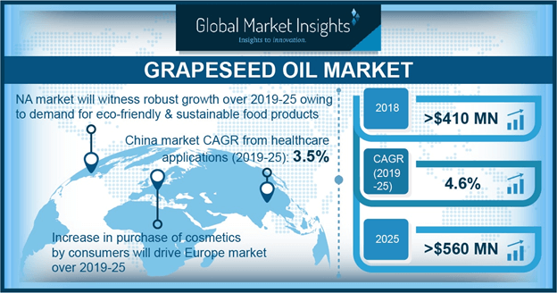Grapeseed Oil Market