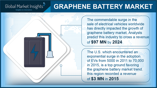 Global graphene battery market