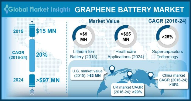 Europe Graphene Battery Market size, by application, (USD Million), (2014 – 2024)