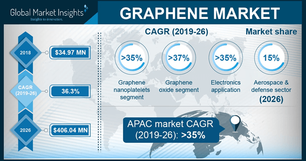 U.S. Graphene Market size, by End-user, 2013 – 2024 (USD Million)