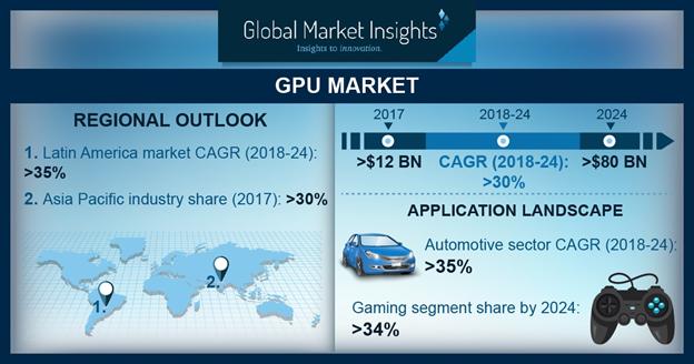(Graphic Processing Unit) GPU Market