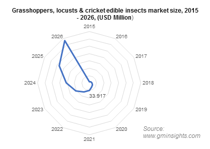 Grasshoppers, locusts & cricket edible insects market