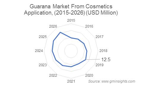 Guarana Market