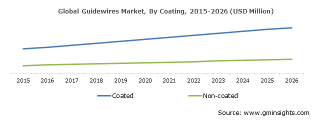 Guidewires Market By Coating