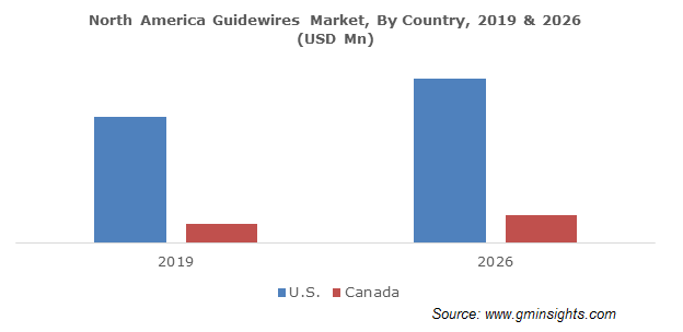 North America Guidewires Market By Country