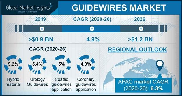 Guidewires Market