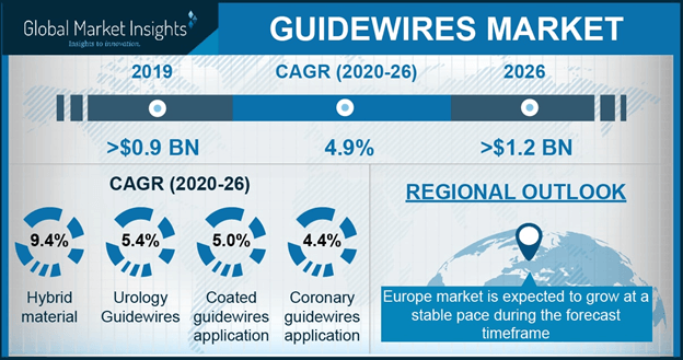 Germany Guidewires Market Size, By Application, 2017 & 2024, (USD Million)