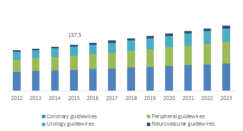 Germany Guidewires Market, by Product, 2012-2023 (USD Million)