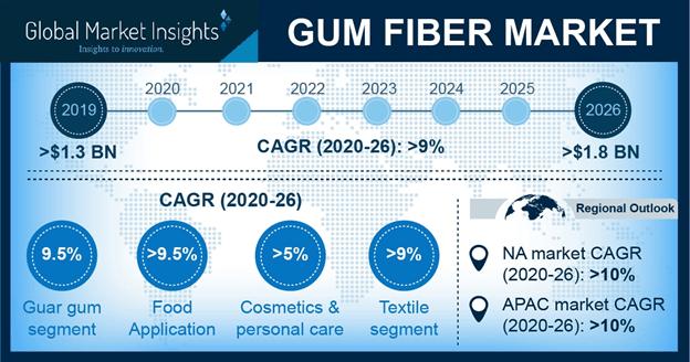 Gum fiber market