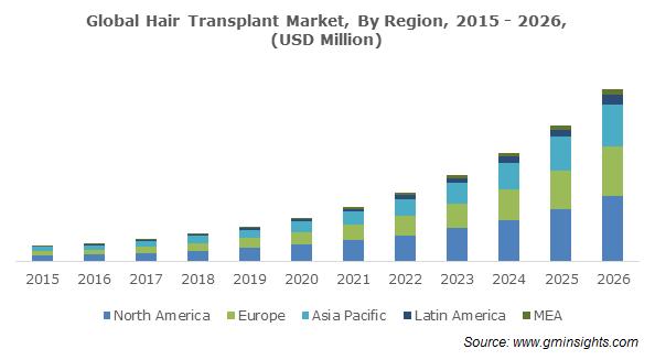 Global Hair Transplant Market Regional Insights