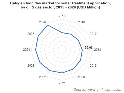Halogen biocides market for water treatment application, by oil & gas sector