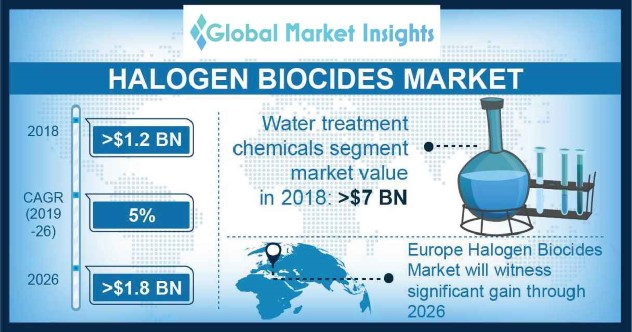 halogen biocides market