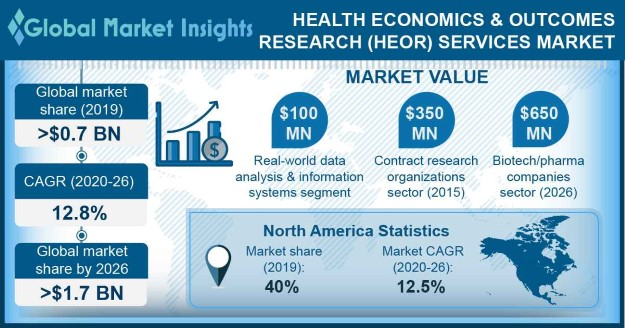 Health Economics & Outcomes Research (HEOR) Services Market