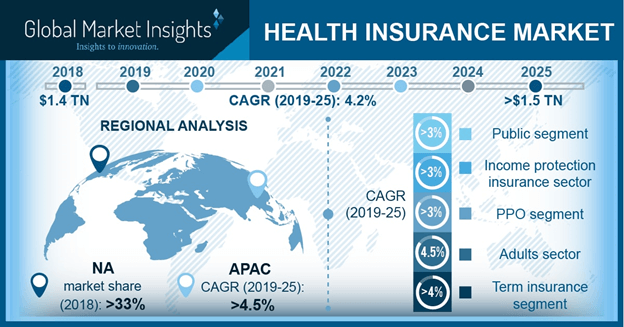 U.S. Health Insurance Market Size, By Service Provider, 2018 & 2025 (USD Billion)