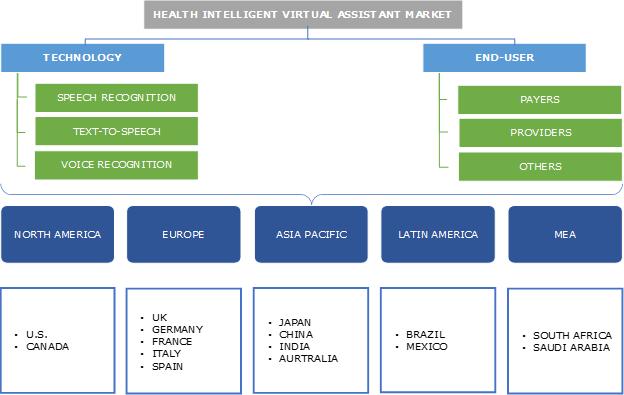 Health Intelligent Virtual Assistant Market Segmentation