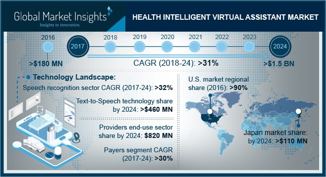 Health Intelligent Virtual Assistant Market