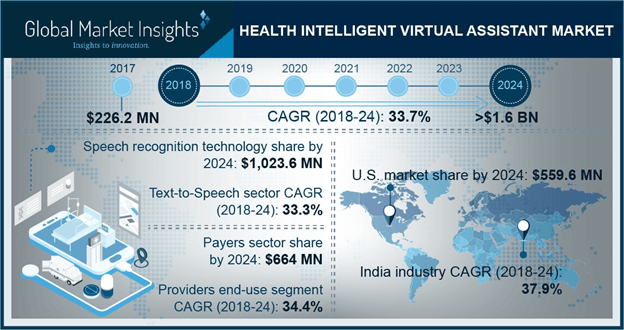 India Health Intelligent Virtual Assistant Market Size, By Technology, 2017 & 2024, (USD Million)