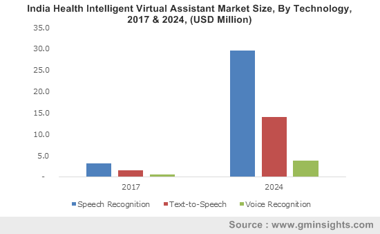 Germany health intelligent virtual assistant market size, by technology, 2013-2024 (USD Million)