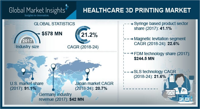 UK Healthcare 3D Printing Market, By Product, 2013 – 2024 (USD Million)