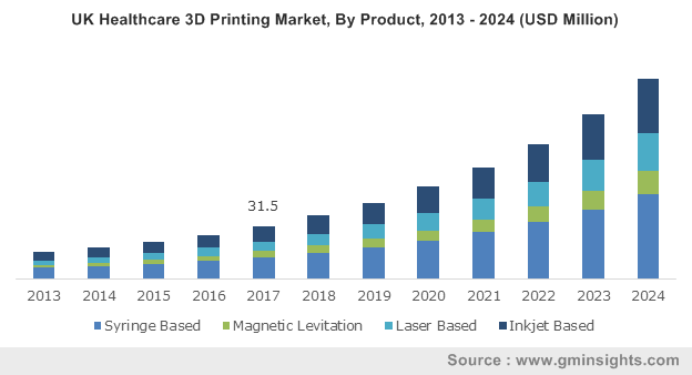 U.S. Healthcare 3D Printing Market Share, By Technology 2013-2024 (USD Million)