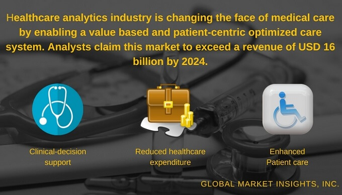 healthcare analytics industry