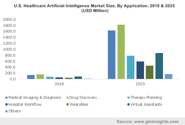 U.S. Healthcare Artificial Intelligence Market Size, By Application, 2018 & 2025 (USD Million)