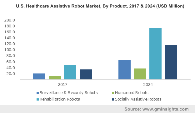U.S. Healthcare Assistive Robots Market Size, by Product, 2012- 2024 (USD Mn)