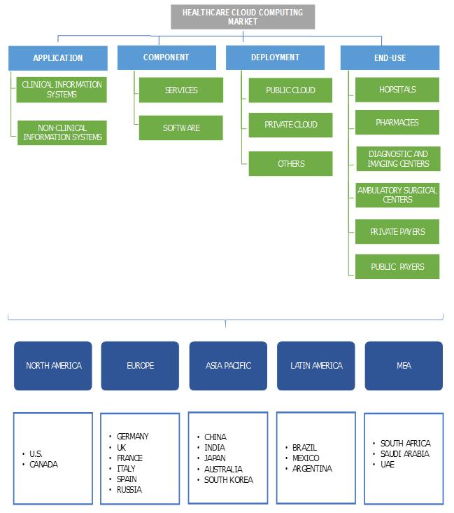 Healthcare Cloud Computing Market Segmentation