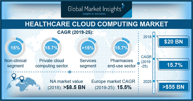 Healthcare Cloud Computing Market