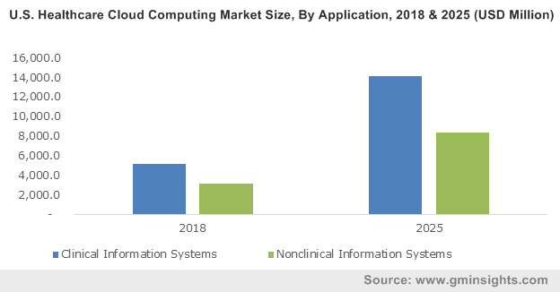 U.S. Healthcare Cloud Computing Market Size, By Application, 2018 & 2025 (USD Million)